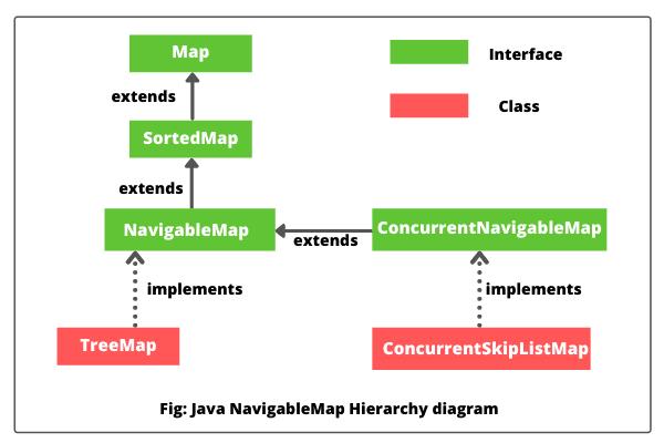 Java NavigableMap hierarchy diagram