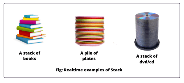 Realtime example of stack in java