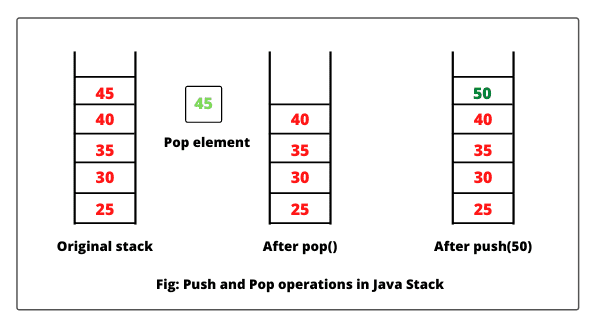 Push and pop operations in Java stack