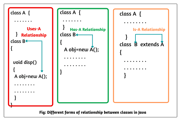 Types of Class Relationships in Java