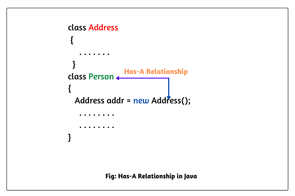 Has-A Relationship in Java