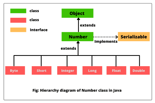 Java Number class hierachy diagram