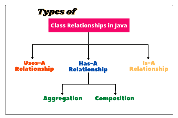 Class Relationships in Java
