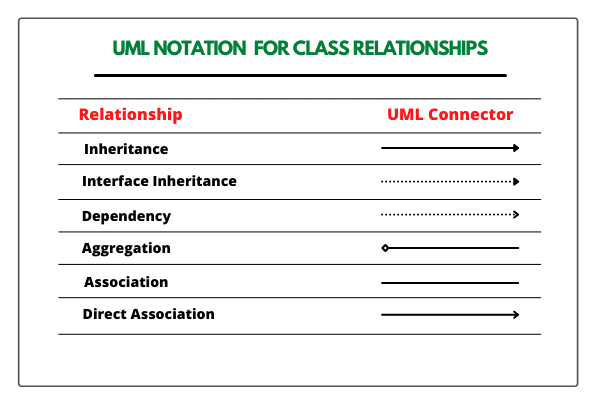 Java UML Notation