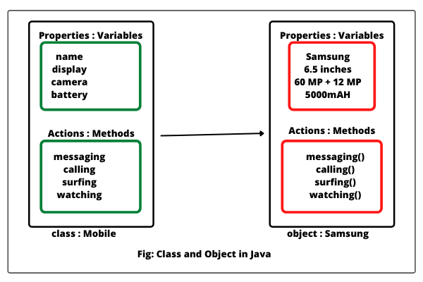 Class and Object in Java features