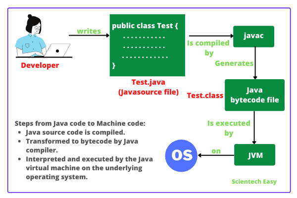 How JVM works Internally?