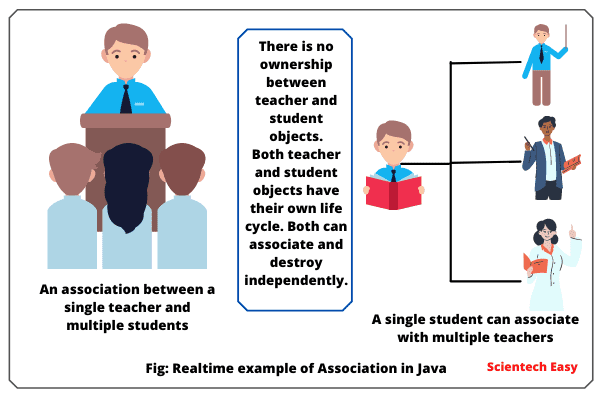 Realtime Example of Association in Java