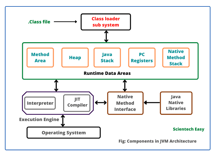 Internal Architecture of Java Virtual Machine (JVM) diagram