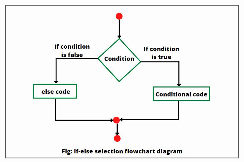 Java If-else flowchrat diagram