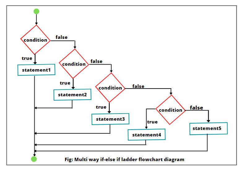 Java if-else if ladder flowchart diagram
