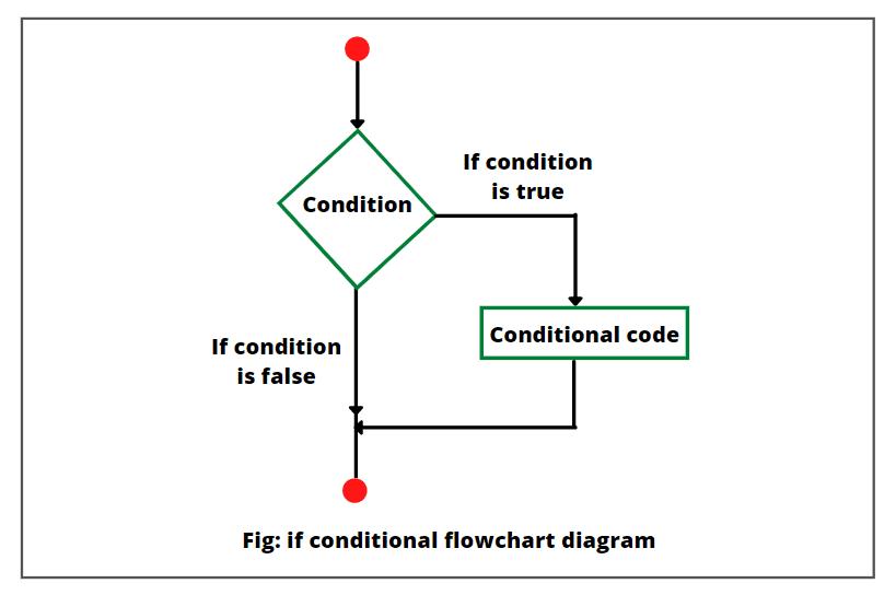 Java if statement flowchart diagram
