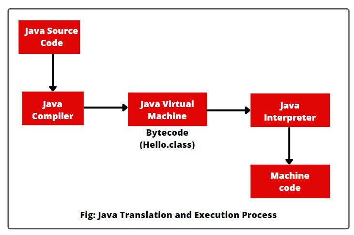 Process of Java Program Translation and Execution