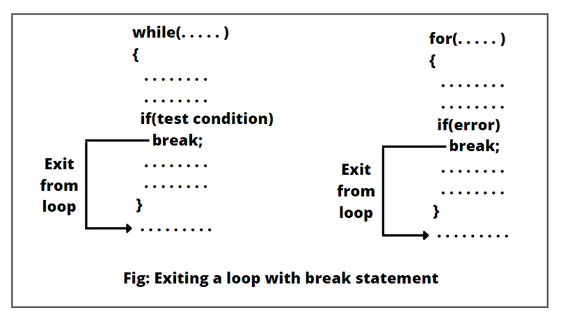 Existing a loop with break statement in Java