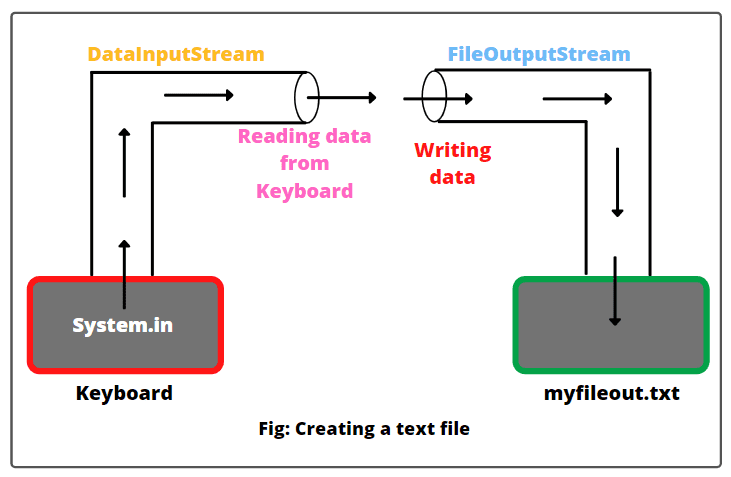 Steps to create a text file using FileOutputStream in Java