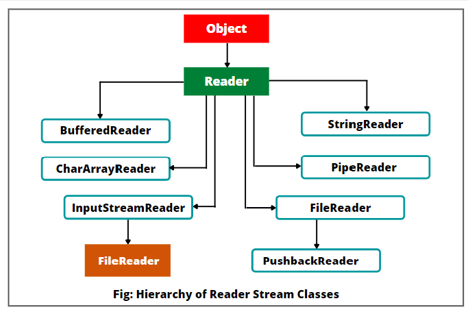 Types of CharacterStream classes in Java : Reader Stream Class