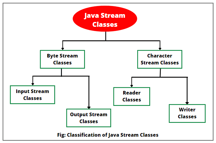 Types of streams classes in Java
