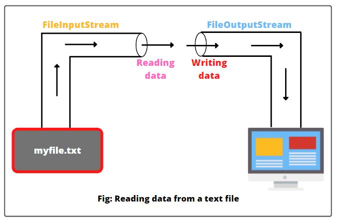 Steps to read data using FileInputStream class in Java