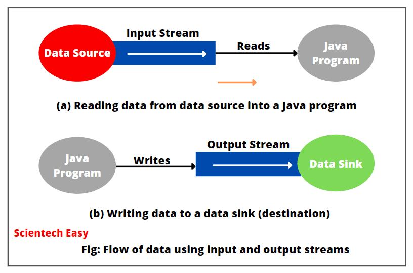 Types of streams in Java