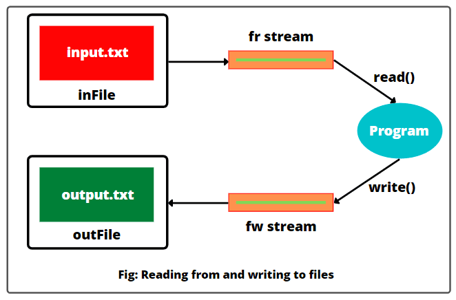 Reading and writing to file using FileWriter class in Java