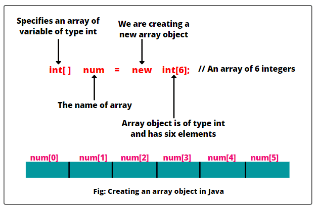 Creating an array object in Java with example