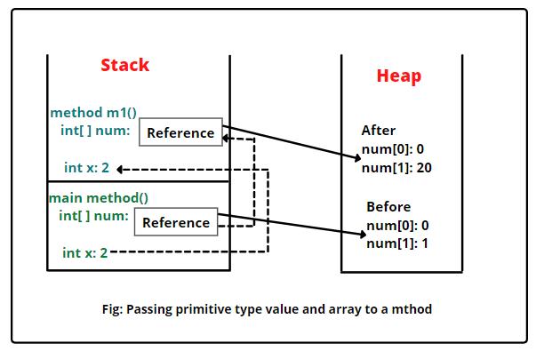 Passing arrays to methods in Java