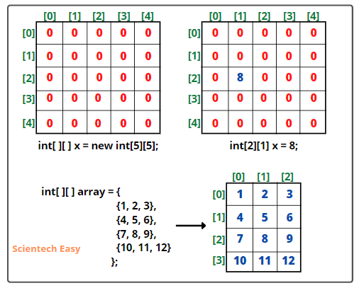 Two dimensional array in java with example