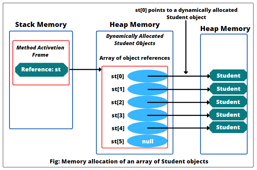 Memory allocation of an array of objects in java