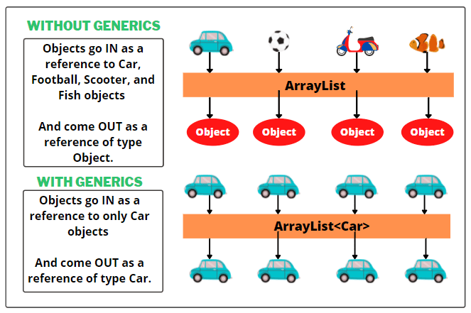 Generics in Java with realtime example